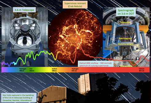 A collage showing pictures of the 3.6-m Devasthal Optical Telescope (DOT), the 'Made-in-India' ARIES-Devasthal Faint Object Spectrograph and Camera (ADFOSC), and an image of celestial source obtained from the telescope (Pic: PIB)